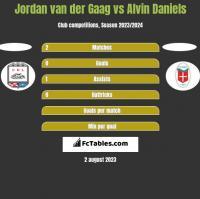 Jordan van der Gaag vs Alvin Daniels h2h player stats