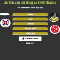 Jordan van der Gaag vs Kevin Brands h2h player stats