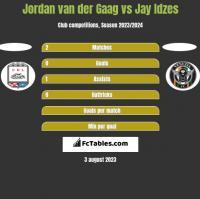 Jordan van der Gaag vs Jay Idzes h2h player stats