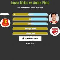 Lucas Africo vs Andre Pinto h2h player stats