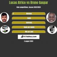 Lucas Africo vs Bruno Gaspar h2h player stats