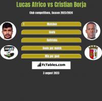 Lucas Africo vs Cristian Borja h2h player stats