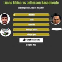 Lucas Africo vs Jefferson Nascimento h2h player stats