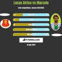 Lucas Africo vs Marcelo h2h player stats
