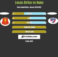 Lucas Africo vs Nanu h2h player stats
