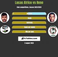 Lucas Africo vs Rene h2h player stats