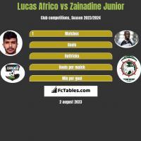 Lucas Africo vs Zainadine Junior h2h player stats