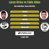 Lucas Africo vs Fabio China h2h player stats