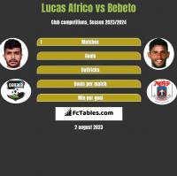 Lucas Africo vs Bebeto h2h player stats