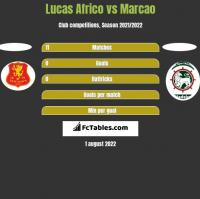 Lucas Africo vs Marcao h2h player stats