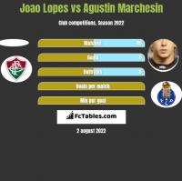 Joao Lopes vs Agustin Marchesin h2h player stats