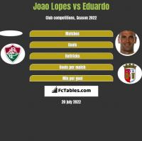 Joao Lopes vs Eduardo h2h player stats