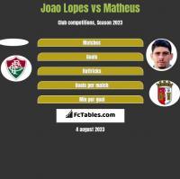 Joao Lopes vs Matheus h2h player stats