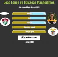 Joao Lopes vs Odisseas Vlachodimos h2h player stats