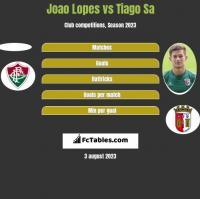 Joao Lopes vs Tiago Sa h2h player stats