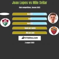 Joao Lopes vs Mile Svilar h2h player stats
