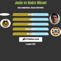 Junio vs Andre Micael h2h player stats