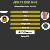 Junio vs Bruno Teles h2h player stats
