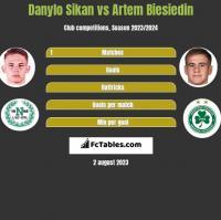 Danylo Sikan vs Artem Biesiedin h2h player stats