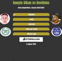 Danylo Sikan vs Dentinho h2h player stats