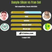 Danylo Sikan vs Fran Sol h2h player stats