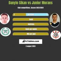 Danylo Sikan vs Junior Moraes h2h player stats