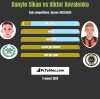 Danylo Sikan vs Wiktor Kowalenko h2h player stats