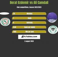 Berat Ozdemir vs Ali Camdali h2h player stats