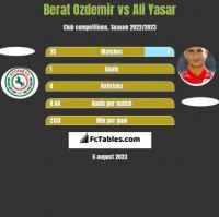 Berat Ozdemir vs Ali Yasar h2h player stats