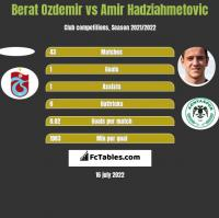 Berat Ozdemir vs Amir Hadziahmetovic h2h player stats