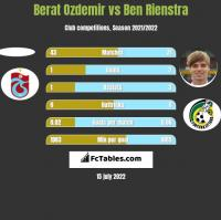 Berat Ozdemir vs Ben Rienstra h2h player stats