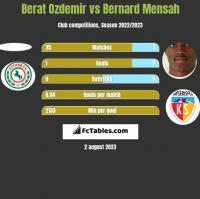 Berat Ozdemir vs Bernard Mensah h2h player stats