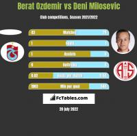 Berat Ozdemir vs Deni Milosevic h2h player stats