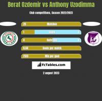 Berat Ozdemir vs Anthony Uzodimma h2h player stats