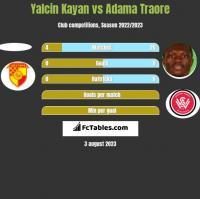 Yalcin Kayan vs Adama Traore h2h player stats