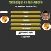 Yalcin Kayan vs Adis Jahovic h2h player stats