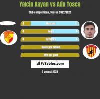 Yalcin Kayan vs Alin Tosca h2h player stats