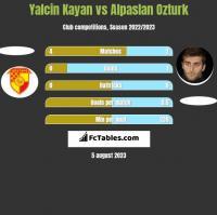 Yalcin Kayan vs Alpaslan Ozturk h2h player stats