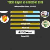 Yalcin Kayan vs Anderson Esiti h2h player stats