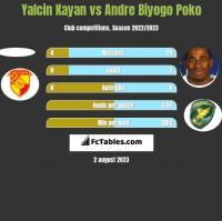 Yalcin Kayan vs Andre Biyogo Poko h2h player stats