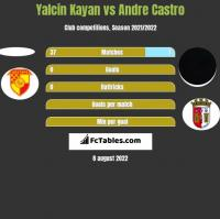Yalcin Kayan vs Andre Castro h2h player stats
