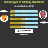 Yalcin Kayan vs Anthony Nwakaeme h2h player stats