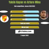 Yalcin Kayan vs Arturo Mina h2h player stats
