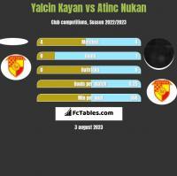 Yalcin Kayan vs Atinc Nukan h2h player stats