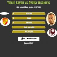 Yalcin Kayan vs Avdija Vrsajevic h2h player stats