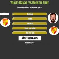 Yalcin Kayan vs Berkan Emir h2h player stats