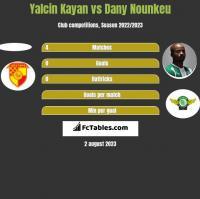 Yalcin Kayan vs Dany Nounkeu h2h player stats