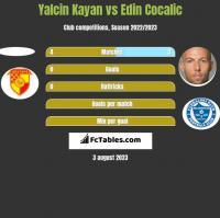 Yalcin Kayan vs Edin Cocalic h2h player stats