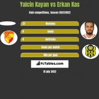 Yalcin Kayan vs Erkan Kas h2h player stats