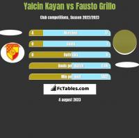Yalcin Kayan vs Fausto Grillo h2h player stats